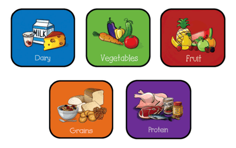 FoodGroups_stacked_updated2016.png